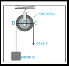 Gambar katrol tetap dan skema prinsip kerja katrol tetap