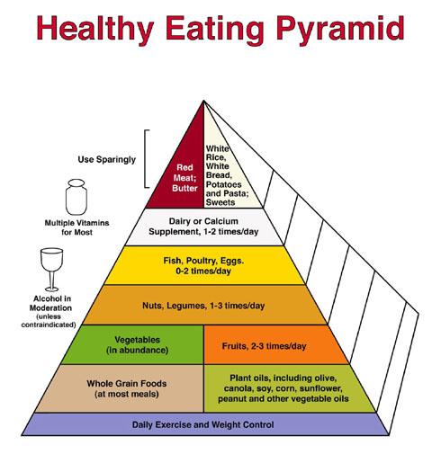 Multi-Vitamin-Pyramid