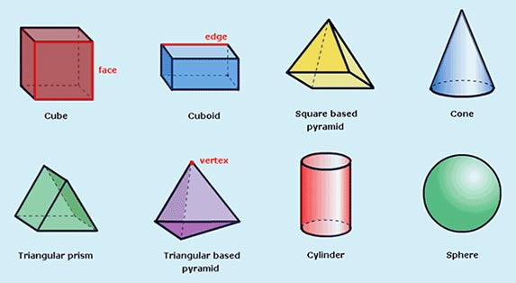 Resources for nsw stage 2 3d shapes Make your own 3d shapes online
