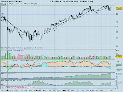 analisis tecnico de-inditex-a 9 de septiembre de 2011