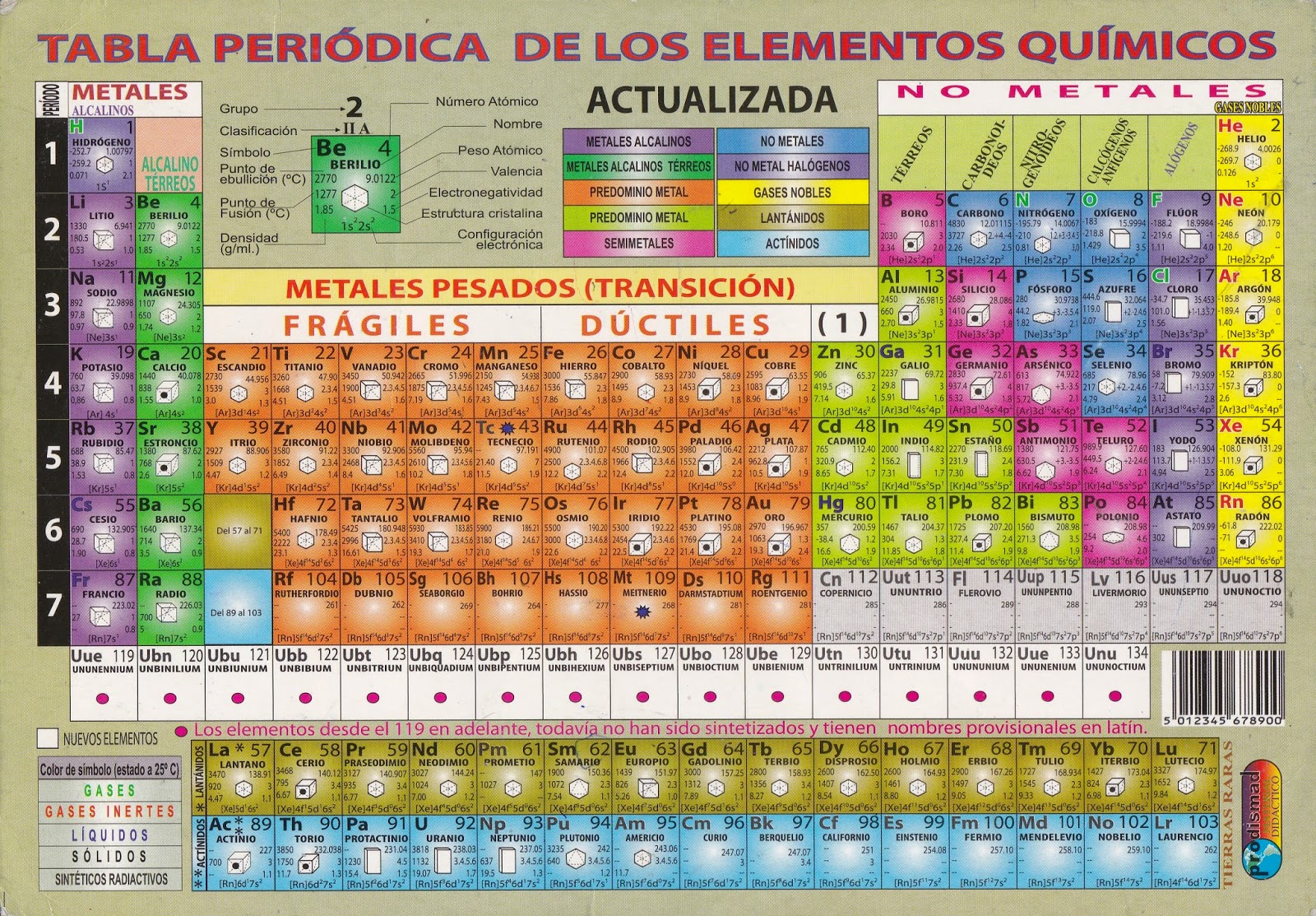 fotografas de una tabla peridica actualizada - Tabla Periodic Actualizada