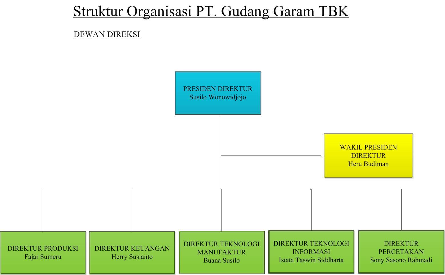 gudang garam tbk Pt gudang garam tbk adalah sebuah merek/perusahaan produsen rokok  populer asal indonesia didirikan pada 26 juni 1958 oleh surya wonowidjojo,.