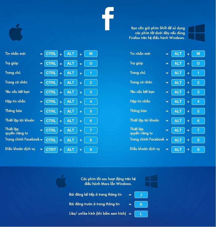 Những phím tắt Facebook cần biết