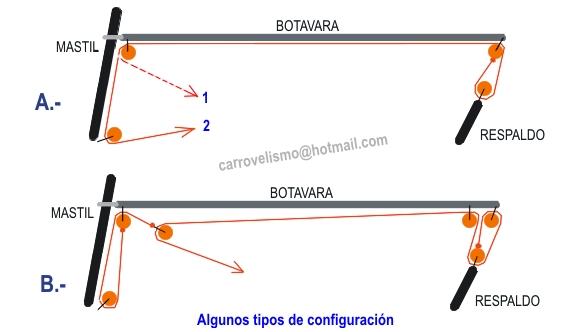 CONFICURACION carrovela planos construccion handmade carrovelismo (similar a: blokart, windreamer, rinox, etc)