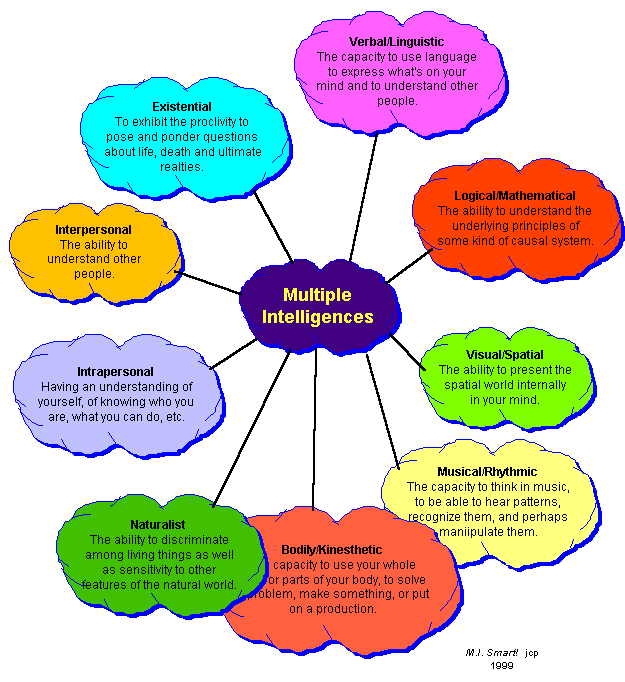 Christine Hall Gcu Blog Instructional Strategies Using Multiple