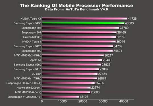 Samsung Exynos 5344, Qualcomm Snapdragon 805, NVIDIA Tegra K1, MediaTek MT6592