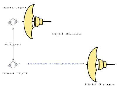 Quality of Light - Distance from Subject to Light Source