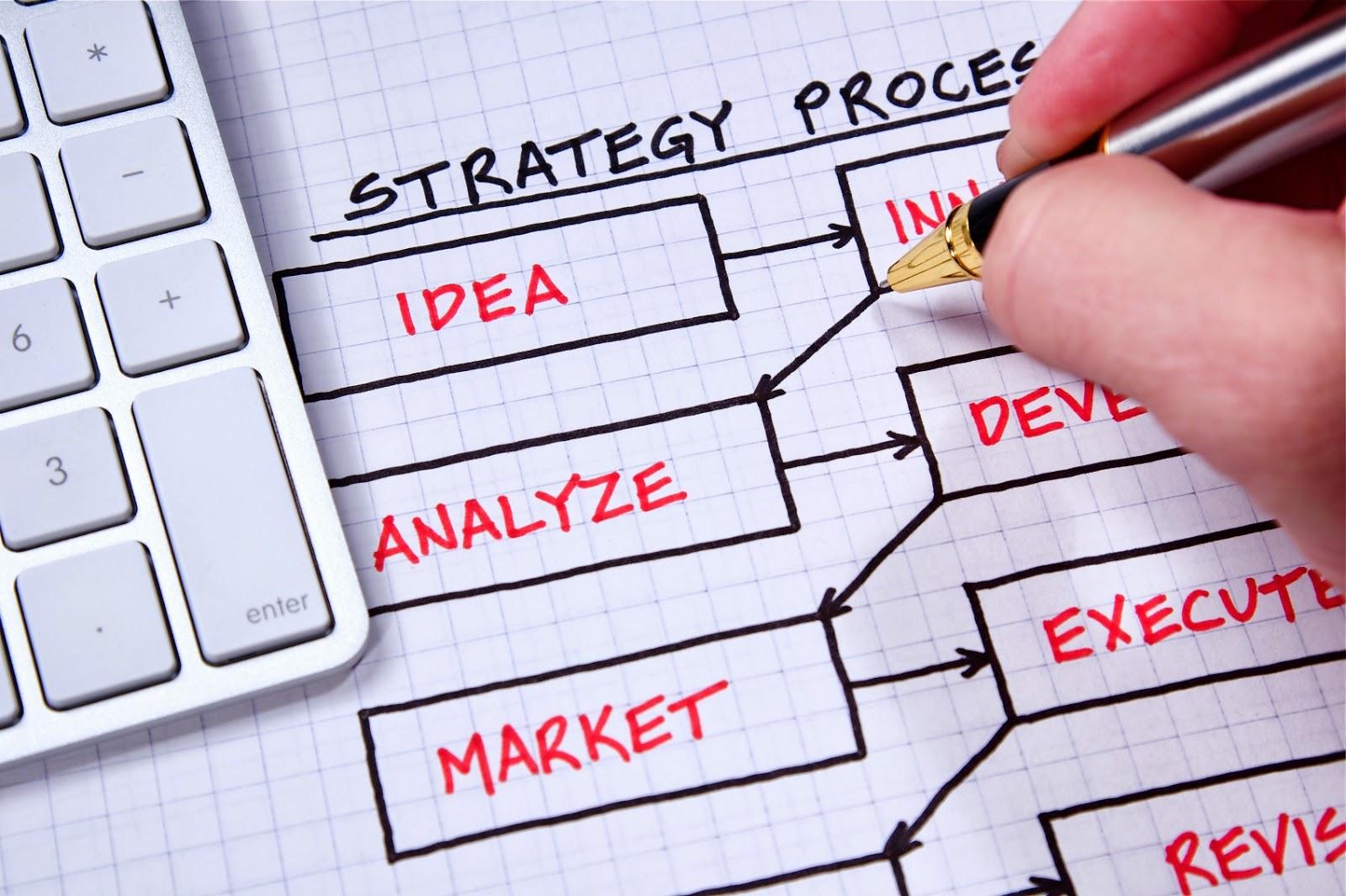 التخطيط للتسويق