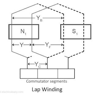simplex lap armature winding