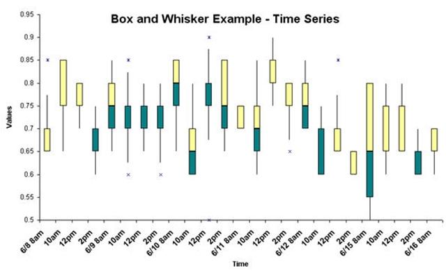 Olah raga olah fikir olah rasa macam macam diagram box plot atau lebih lengkapnya box and whisker plotmerupakan gambaran secara grafis dari 5 gambaran statistik yakni nilai terkecil kuartile pertama q1 ccuart Image collections