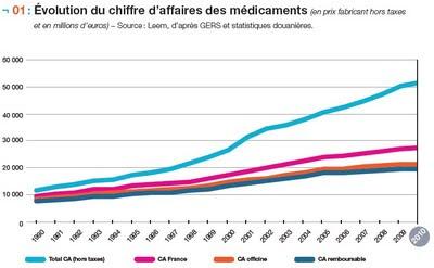 Évolution du chiffre d'affaires des médicaments en 2010 leem