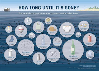 Graphic of how long it takes ocean trash to disintegrate