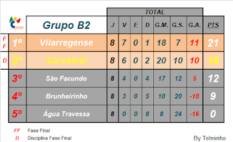 Classificação Final 2ª Fase, Grupo B2, Liga Inatel 18/19