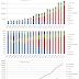 世界の携帯電話市場でのスマートフォン比率2013Q2