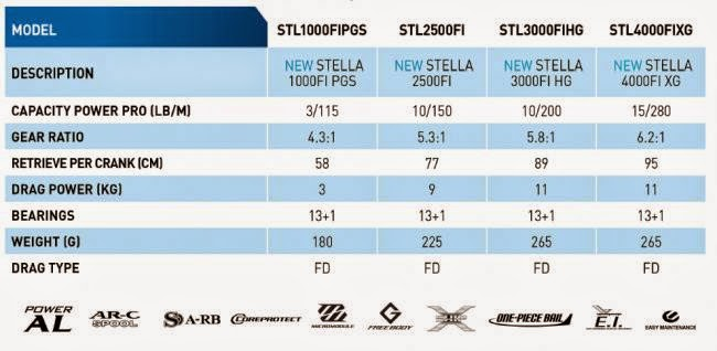 Model Reel Shimano Stella FI