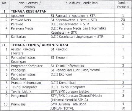 Lowongan Kerja RS Jiwa Daerah Surakarta