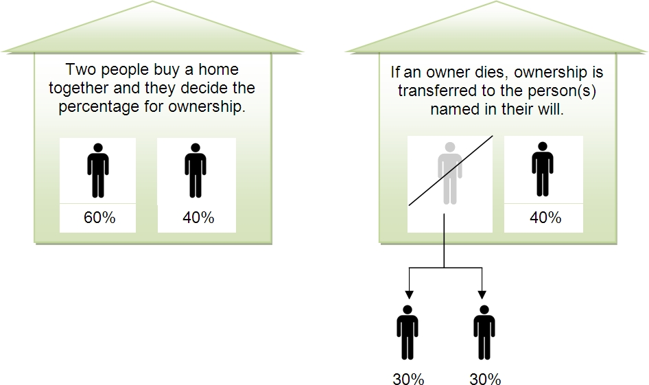 assigning tenancy