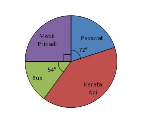 Matematika ki gampang penyelesaian soal diagram lingkaran dengan menyelesaikan soal diagram lingkaran dengan perbandingan contoh 1 perhatikan diagram di bawah ini ccuart Gallery