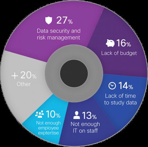 Les défis des Big Data