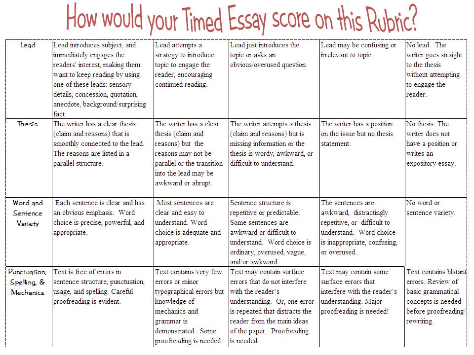 Marking rubric for short essay