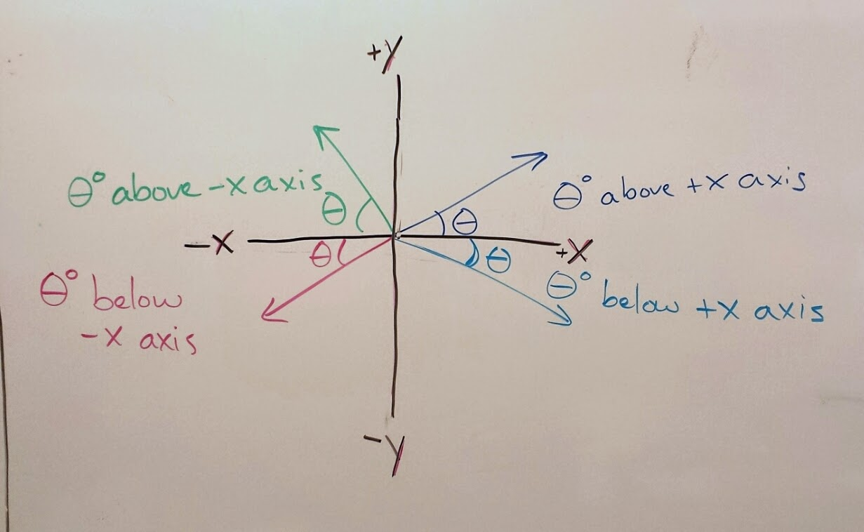 Volkenings physics classes september 2014 newtons second law today we talked about free body diagrams pooptronica