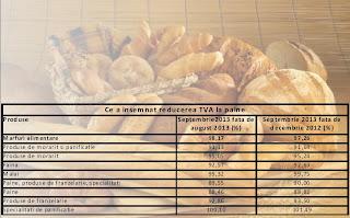 Prețul pâinii după scăderea TVA