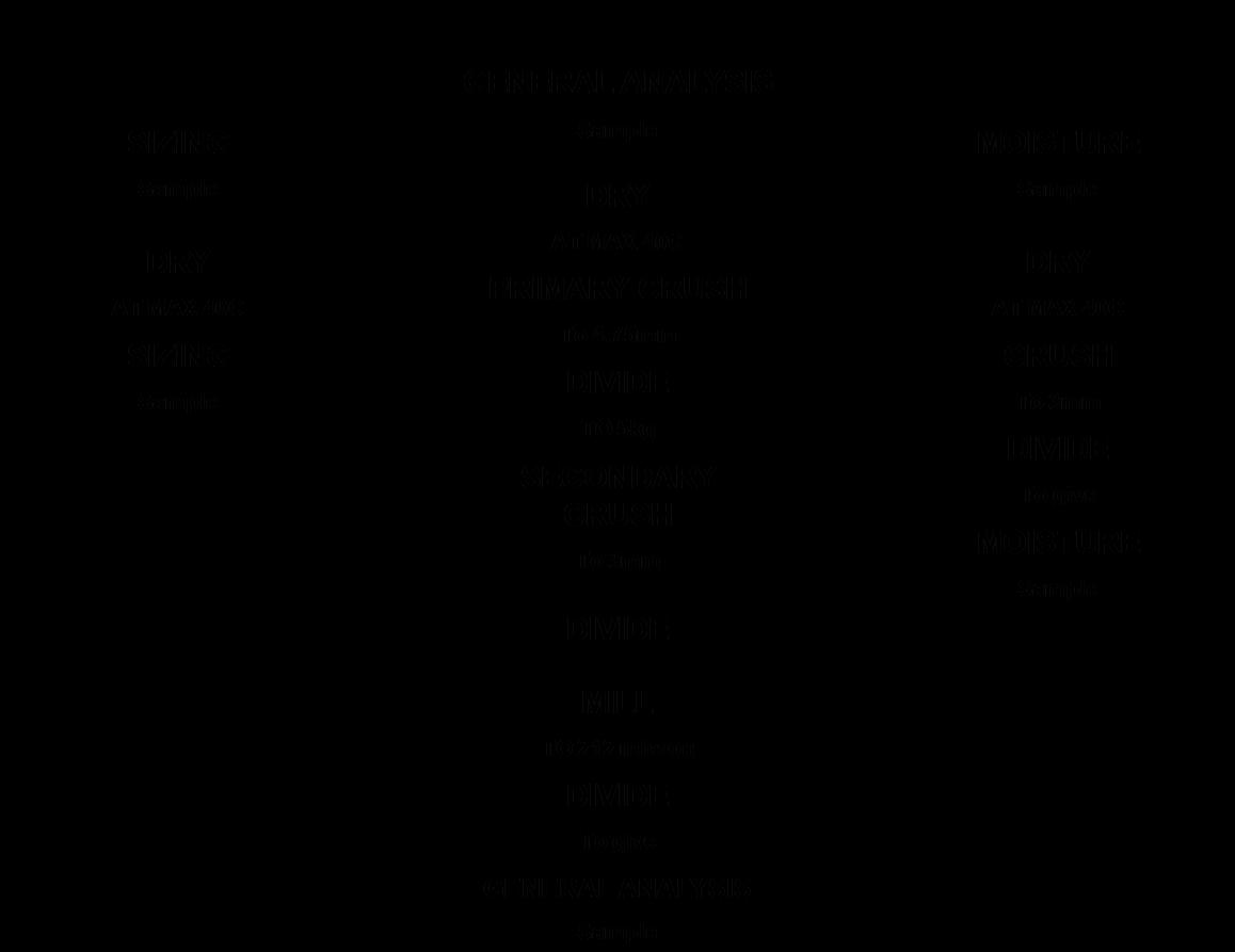 sample peak flow chart