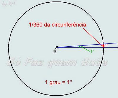 Ângulo de um grau (1°), determinado pelo arco de 1° da circunferência