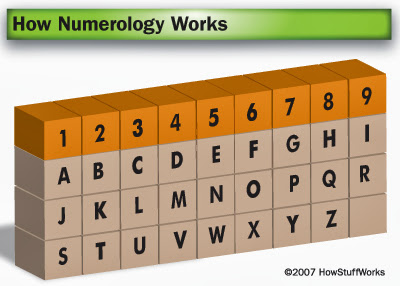 As per numerology no 3 picture 3