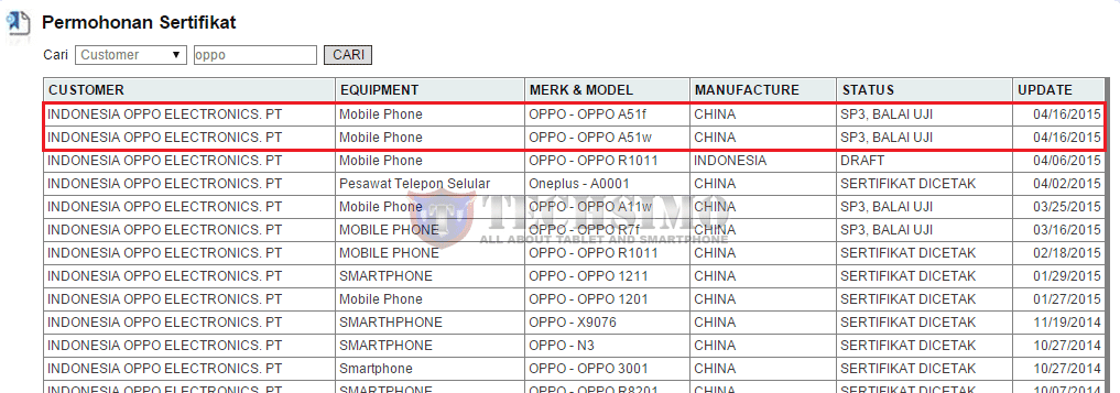 Oppo A51w dan A51f sudah mendapatkan sertifikasi e-Postel Indonesia