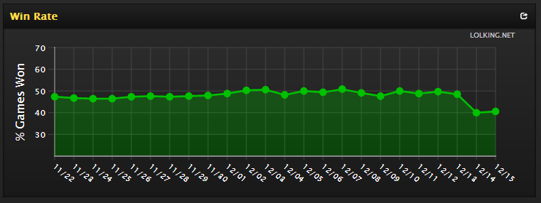 than what he used to be as you can see by this chart below from Lolking.net. Directly after the patch, his win rate took a little dive off the deep end.