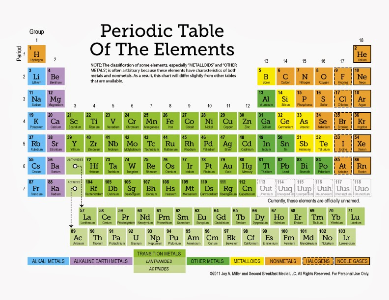 Periodic table what block is magnesium in the periodic table a marrow chronicle magnesium and mg deficiency medical and periodic table urtaz Choice Image