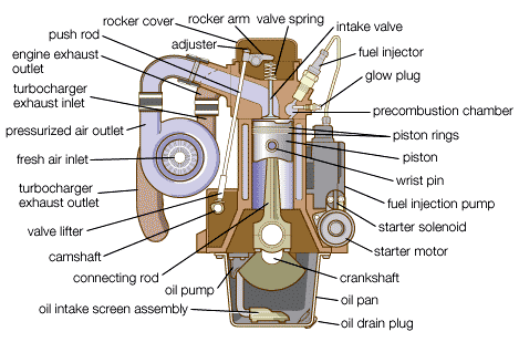 mechanical technology major components of a diesel engine