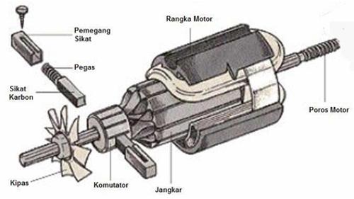 Bagirgiono abdil ber konstruksi dan bagian bagian komponen dari motor universal yang digunakan pada peralatan tangan listrik tersebut seperti ditunjukkan pada gambar berikut asfbconference2016 Gallery