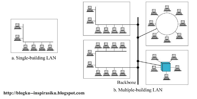 Klasifikasi jaringan komputer blogku inspirasiku jaringan lan local area network ccuart Image collections