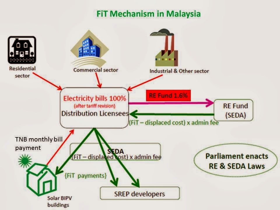 renewable energy in malaysia