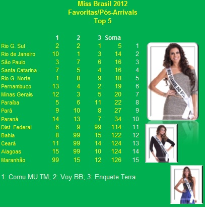 ROAD TO MISS BRAZIL UNIVERSE 2012 - Rio Grande do Sul won - Page 3 P%C3%B3s+Arrivals