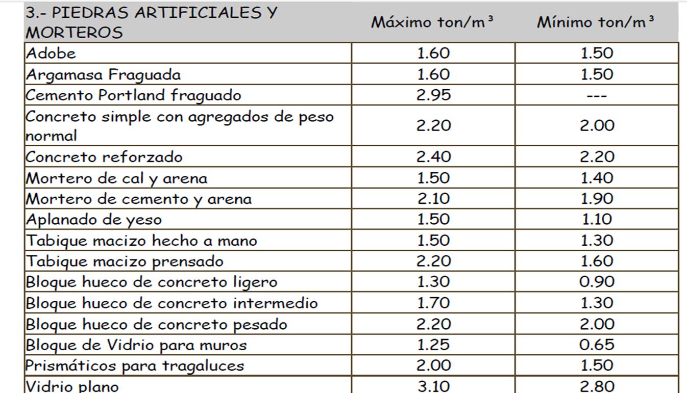 Concreto alexandra gardu o pesos volum tricos - Materiales de construccion precios espana ...