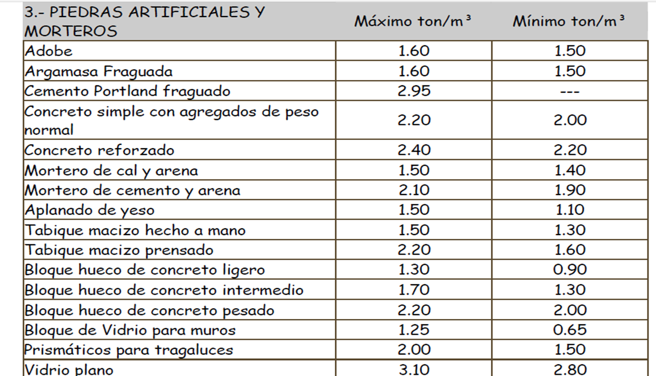 Concreto alexandra gardu o pesos volum tricos - Cano materiales de construccion ...