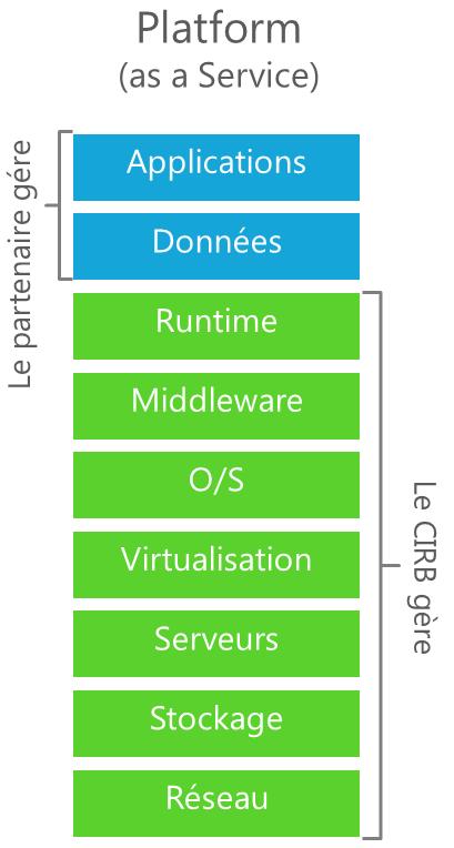 plateform as service sur belgian-droid