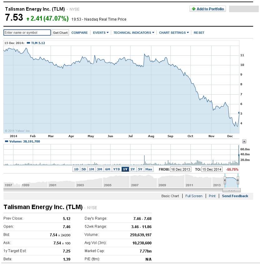 Repsol makes US$8.3bn offer for Talisman Energy ~ OGInsights