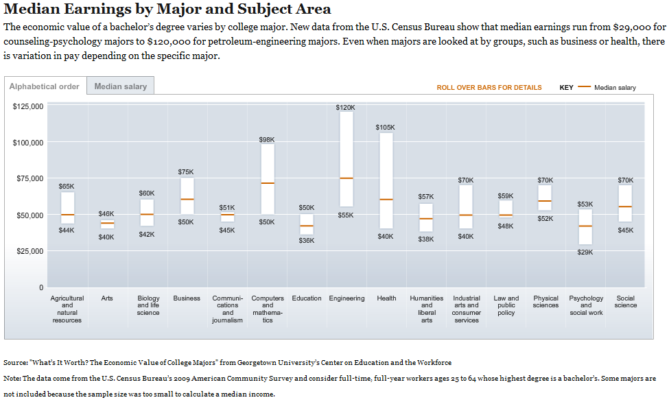 Chronicle of Higher Education: Median Earnings by Major and Subject Area, 2010