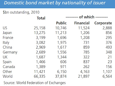 Bond Italy Has Worlds 10th Biggest Economy, But the THIRD Largest Bond Market