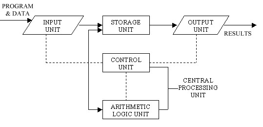 Success Notes 4 U  Basic Computer Operations  Explain It With A Suitable Diagram