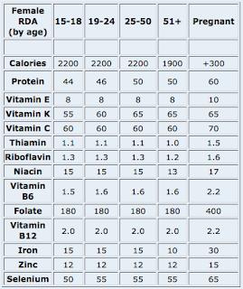 http://1.bp.blogspot.com/-zE0SponNU6Q/UQ9iePn2ryI/AAAAAAAADxY/ZpFKHJr_9sI/s1600/vitamin+ibu+hamil.png
