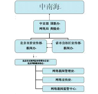 揭开中国网络监控机制的内幕