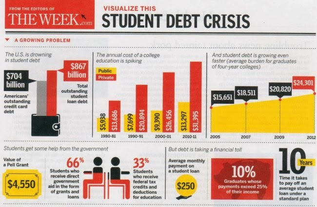 25 Alarming facts about student loan debt.