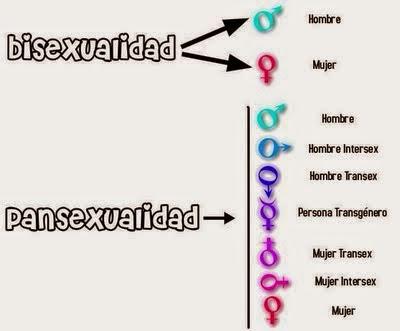 soy pansexual y te lo cuento.