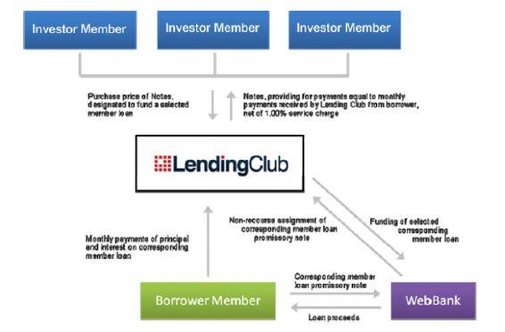 Broker dealer business model