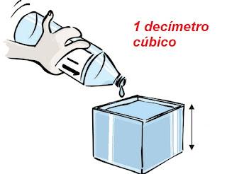 Equivalencia del decímetro cúbico